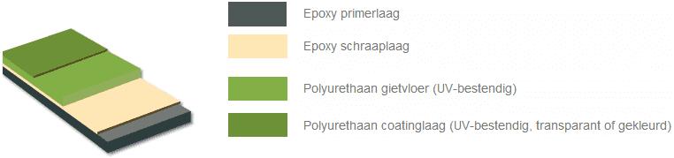 Polyurethaan gietvloer